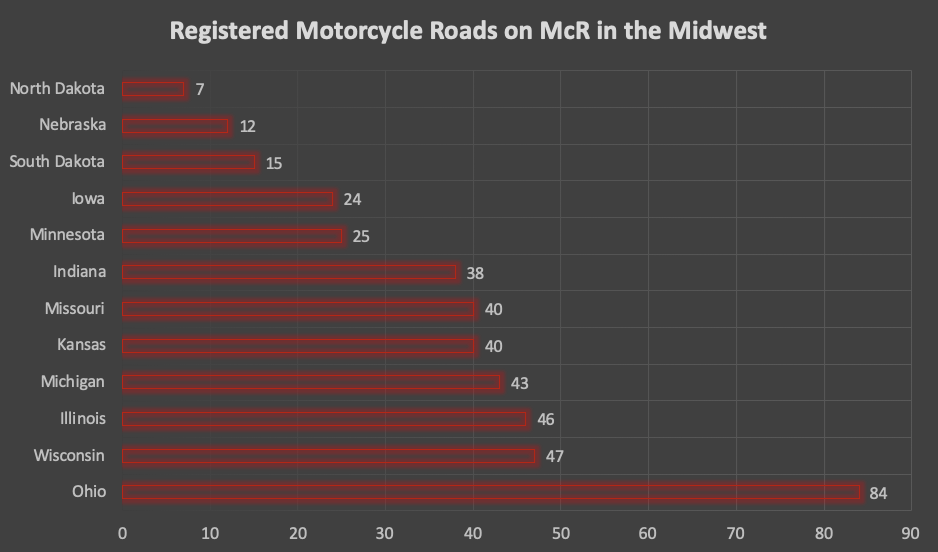 Registered Motorcycle Roads on McR (Dec 2019)