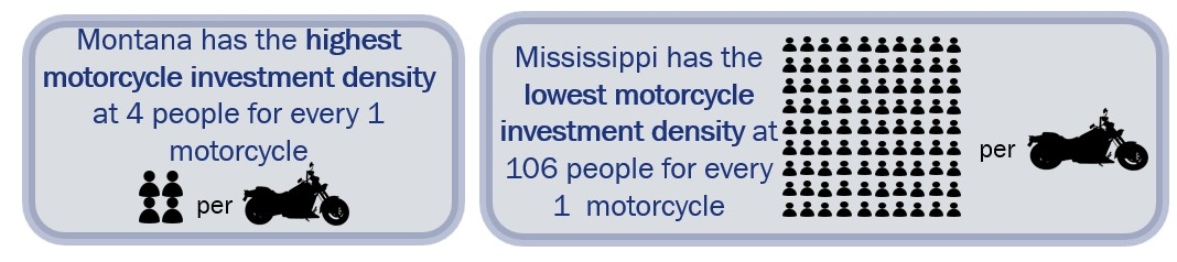 high motorcycle density in montana and low density in mississippi