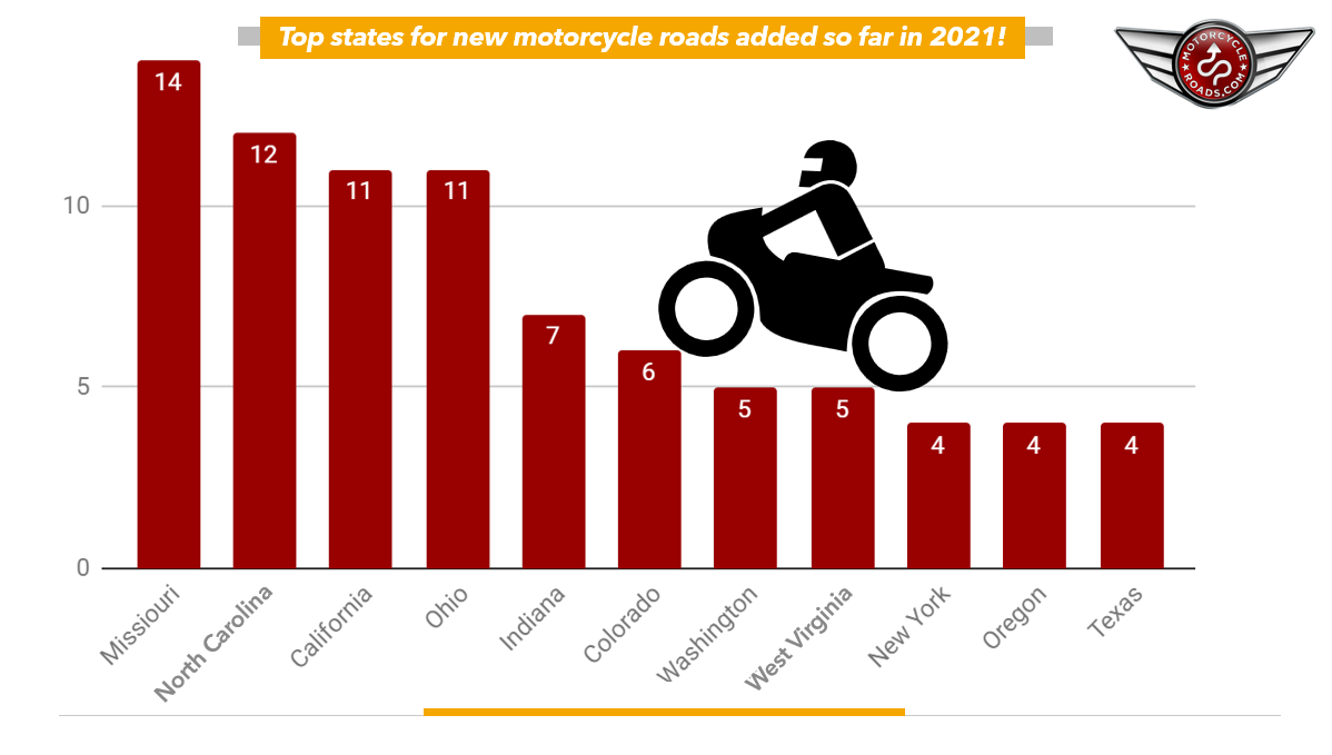 chart of the new motorcycle rides added so far in 2021