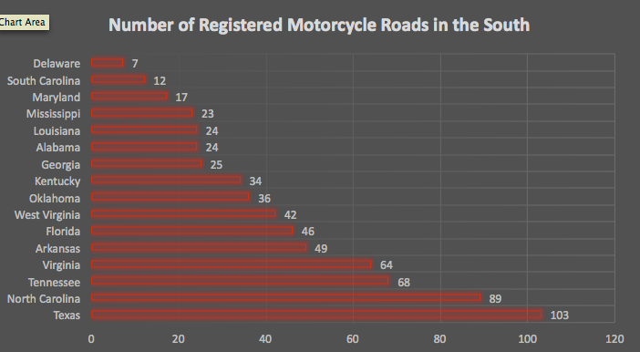 Southern registered motorcycle rides